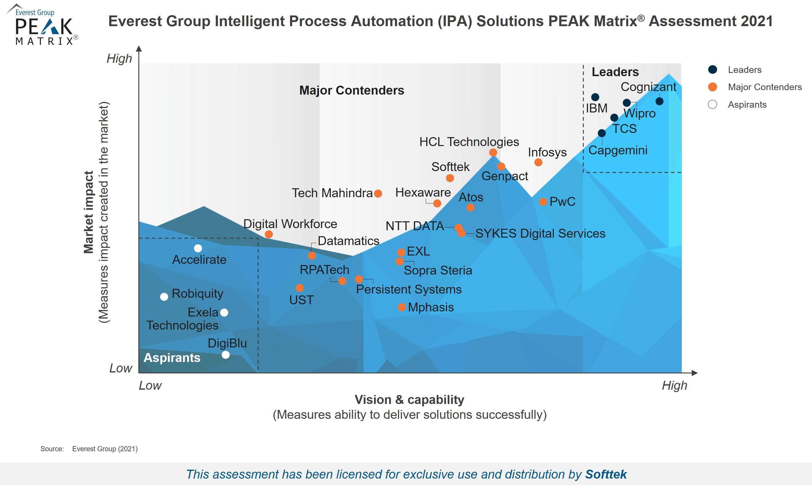 Everest Group PEAK Matrix 2021 - Intelligent Process Automation (IPA) Solutions