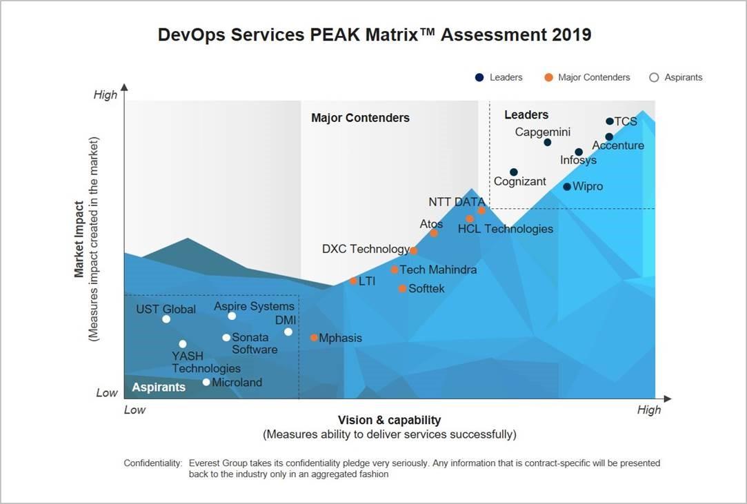 softtek in everest peak matrix 2019